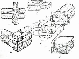 Угловые соединения бревен сруба