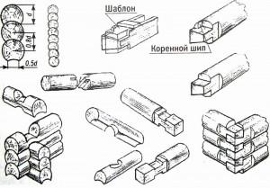Элементы рубленых бревенчатых стен